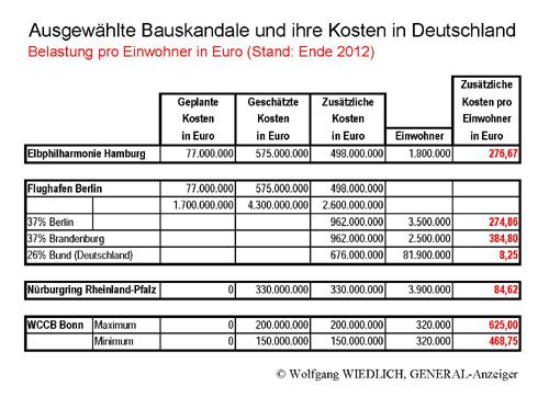geplante kosten elbphilharmonie
